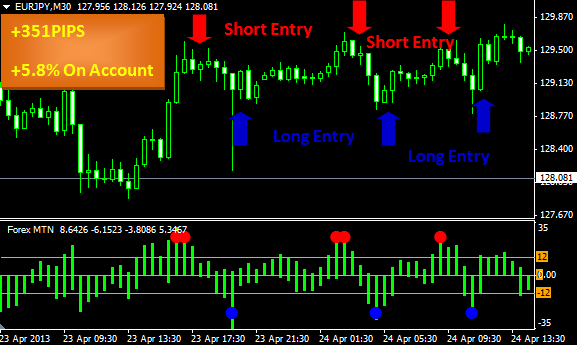Forex mtn indicator download