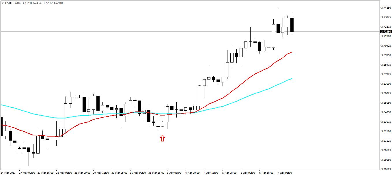 USDTRY H4 Chart