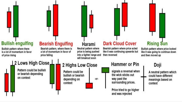 How To Code Candlestick Patterns In MQL5? - Forex Trading 2 0