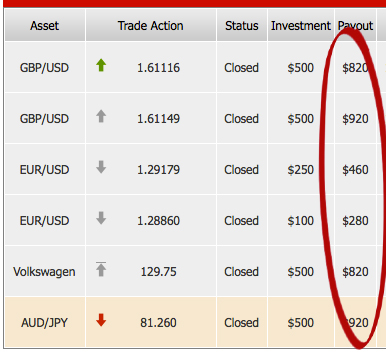 How to make $500 a day trading binary options