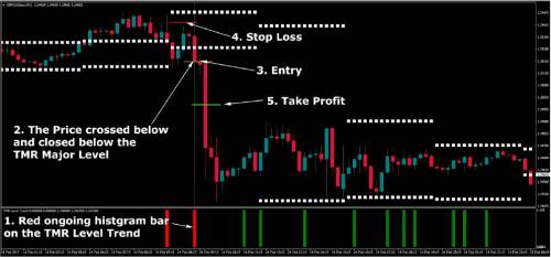Hidden Money Levels Trading System